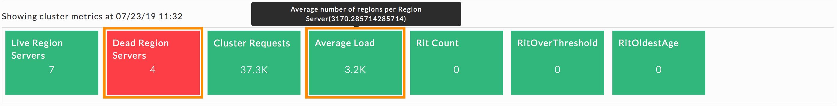 uc-monitoring-HBase-KPIsDeadRegion2.png